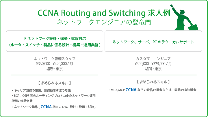 CCNA Routing and Swichingにおける求人例